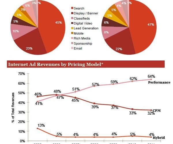 Crescita pubblicità online, ma per gli inserzionisti?