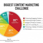 0-176687905-B2B_Content_Marketing_Challenges