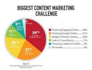 0-176687905-B2B_Content_Marketing_Challenges