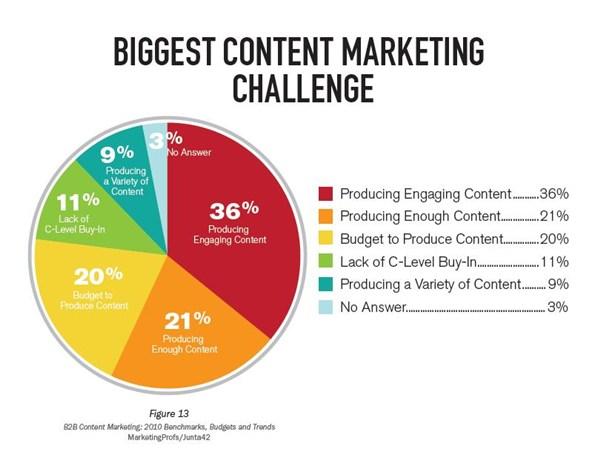 Quanto è importante il contenuto dei siti web!