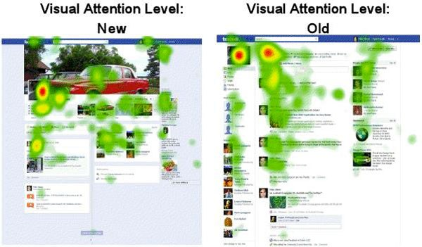 Eye tracking facebook timeline