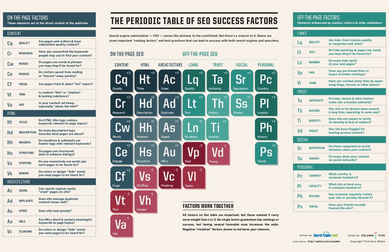 Please Take Search Engine Land's SEO Success Factors Survey – Search Engine Land