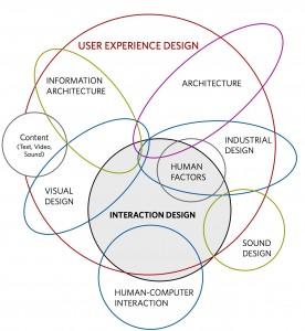 Diagramma di Dan Saffer