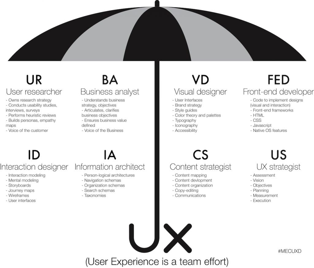 user-experience-siti-web-gsite