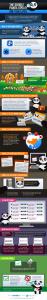 infografica-panda-update-serp